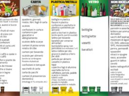 Come fare la Raccolta Differenziata? Dove e Come buttare Carta, Umido, Plastica, Vetro e Indifferenziato